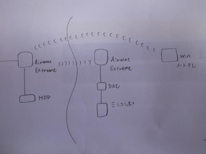 airplayの接続図
