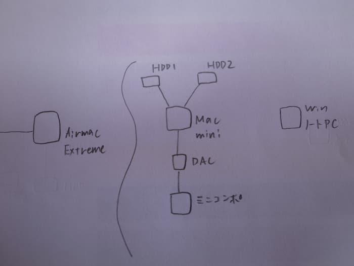 Mac miniの接続図