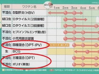 予防接種のスケジュール表